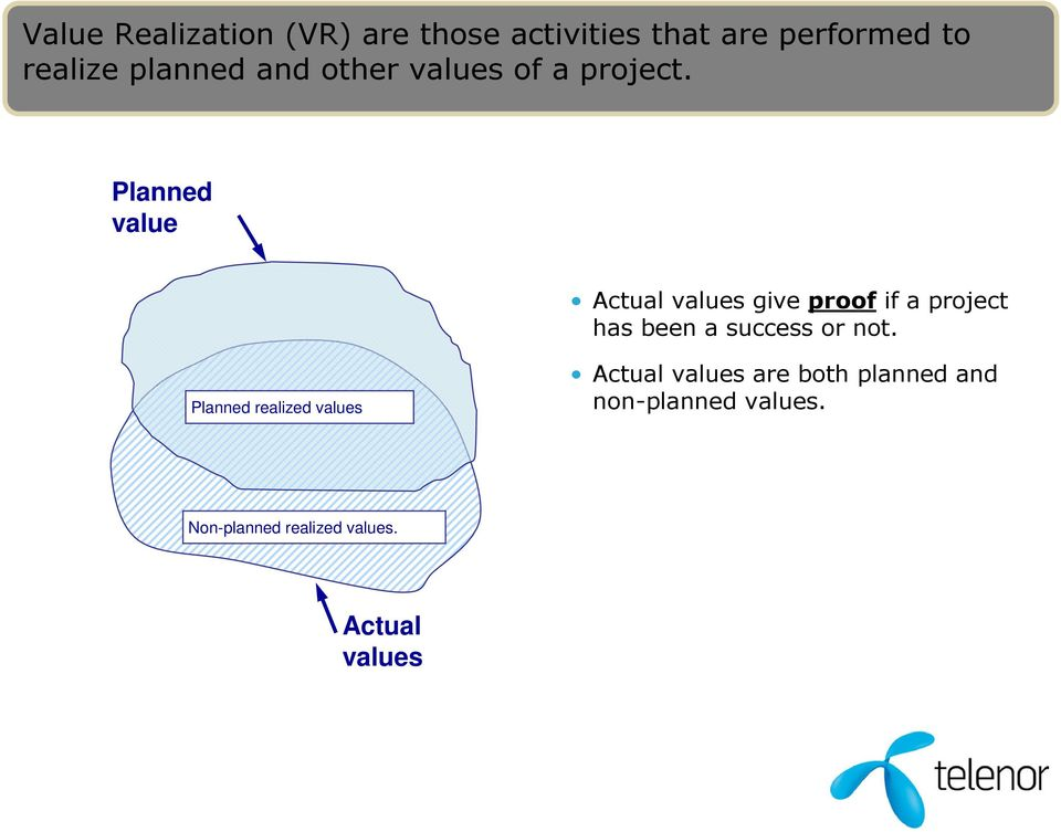 Planned value Actual values give proof if a project has been a success or not.
