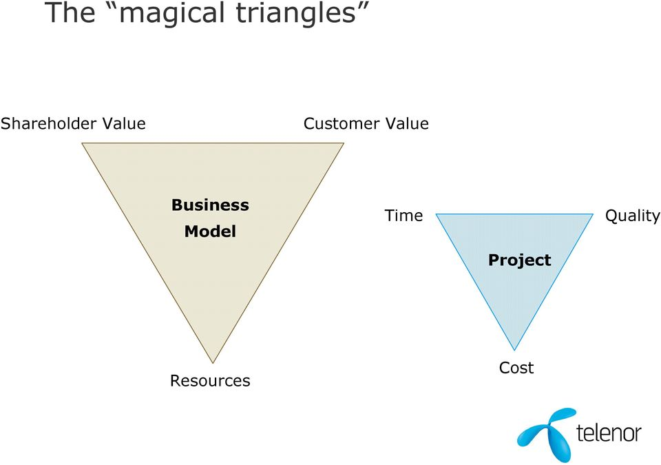 Value Business Model Time