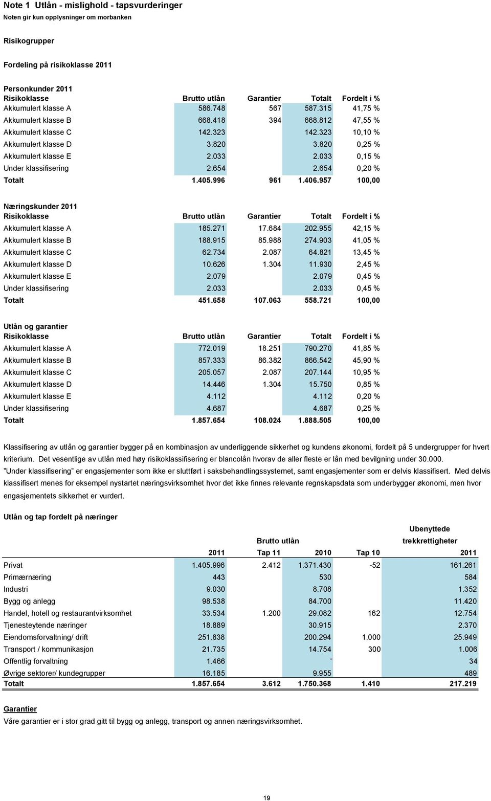 820 0,25 % Akkumulert klasse E 2.033 2.033 0,15 % Under klassifisering 2.654 2.654 0,20 % Totalt 1.405.996 961 1.406.