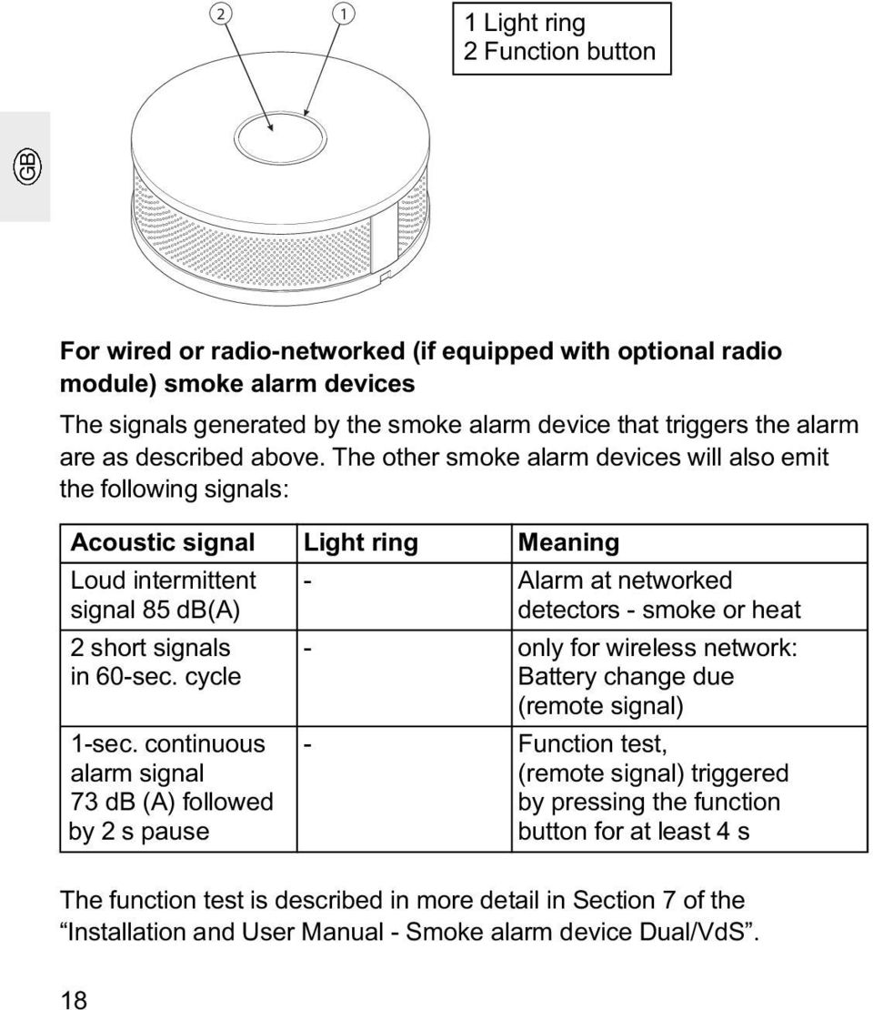 The other smoke alarm devices will also emit the following signals: Acoustic signal Light ring Meaning Loud intermittent - Alarm at networked signal 85 db(a) detectors - smoke or heat 2 short