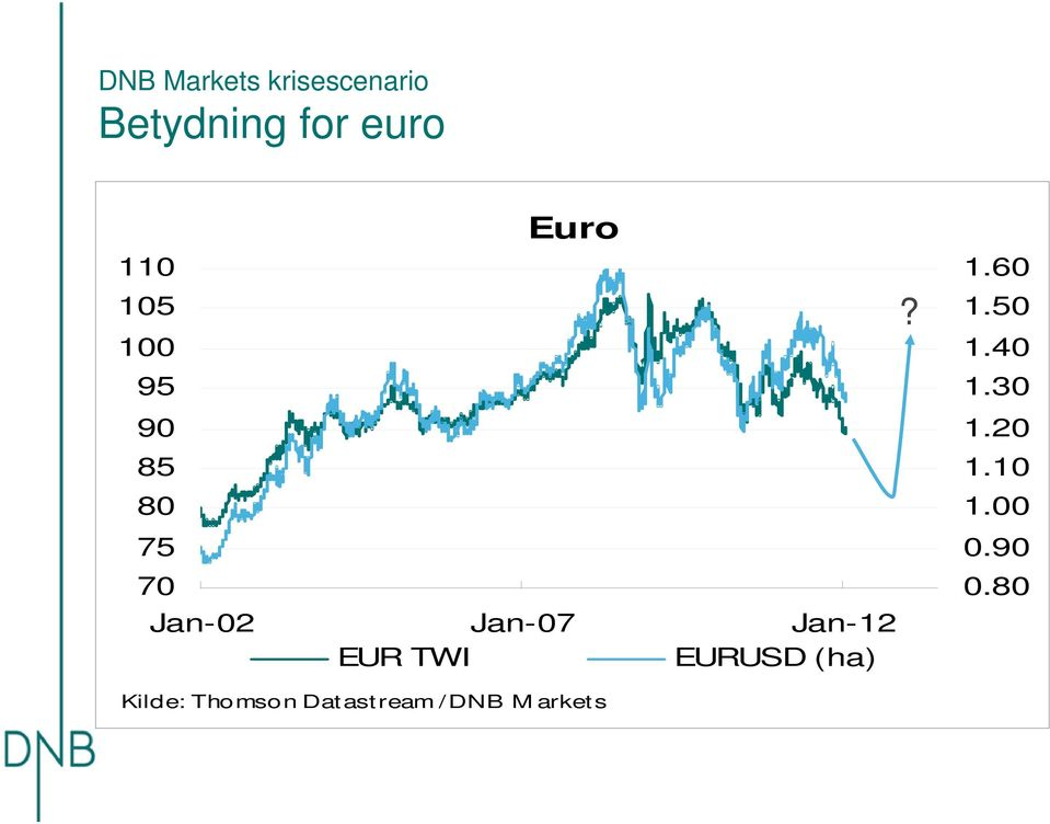 Jan-12 EUR TWI EURUSD (ha)? 1.6 1.5 1.4 1.3 1.
