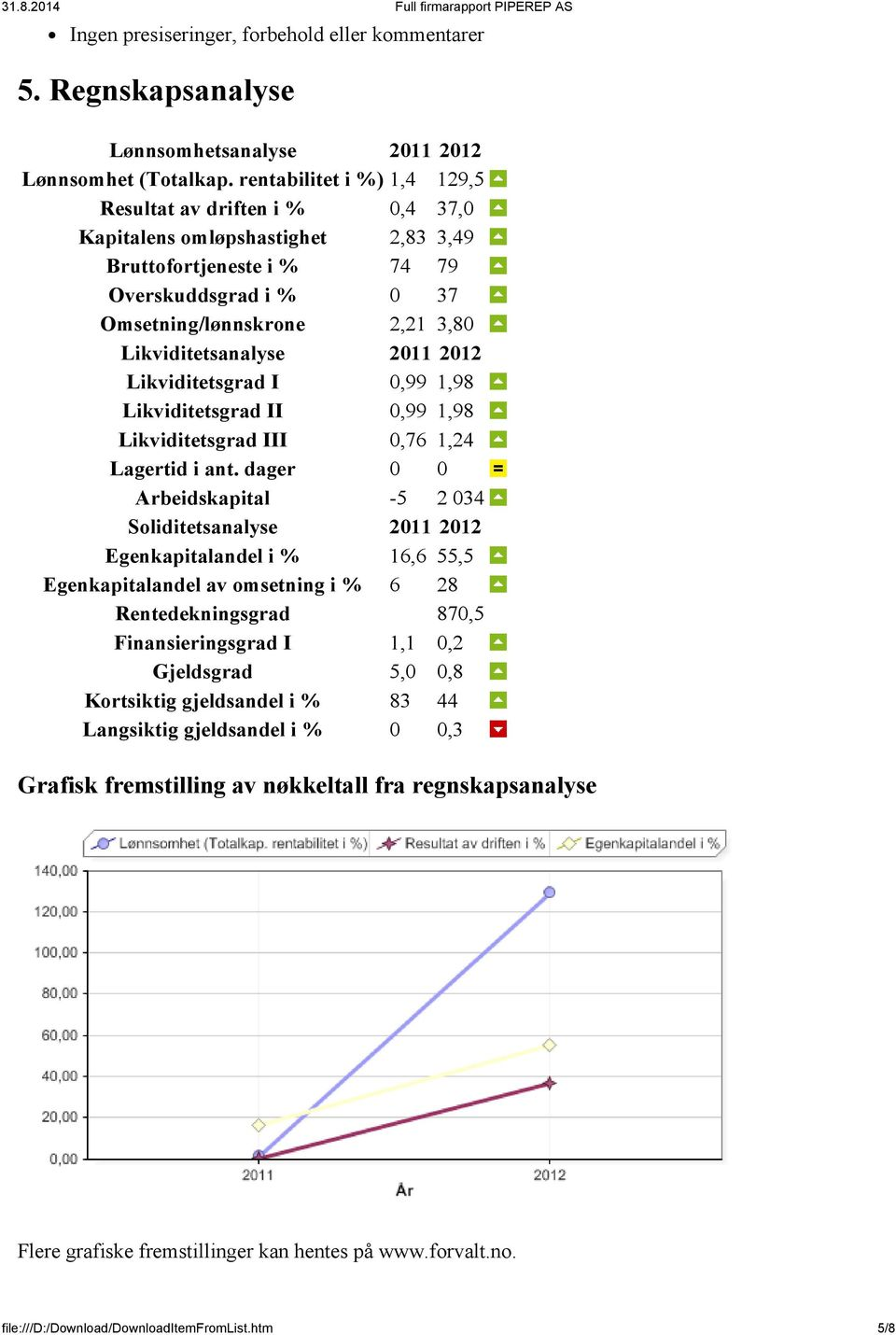 2011 2012 Likviditetsgrad I 0,99 1,98 Likviditetsgrad II 0,99 1,98 Likviditetsgrad III 0,76 1,24 Lagertid i ant.