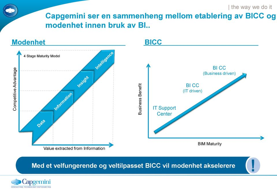 . Modenhet BICC 4 Stage Maturity Model BI CC (Business driven) BI CC (IT driven) IT
