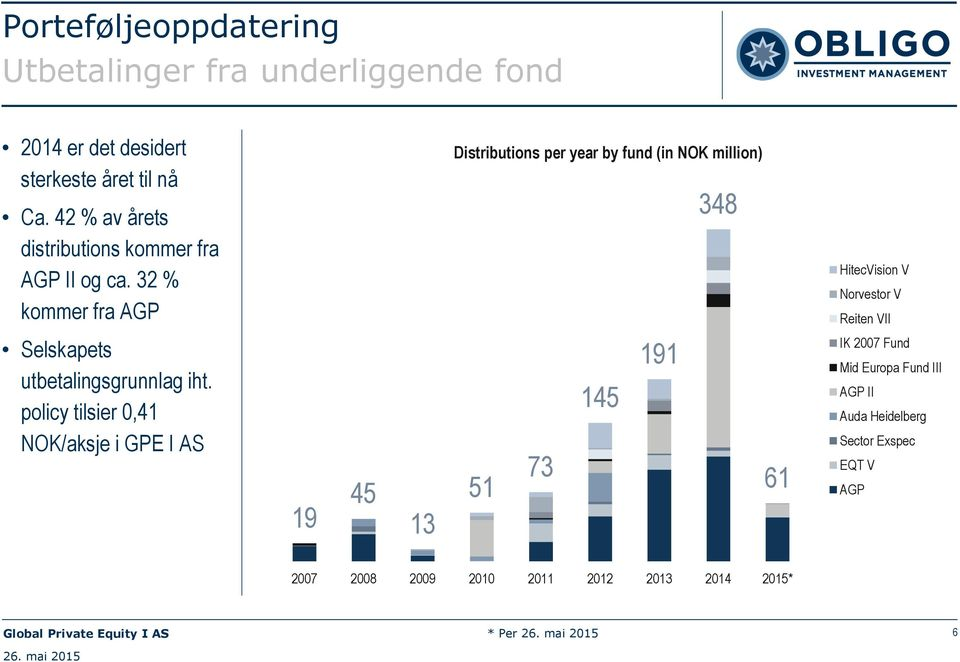 32 % kommer fra AGP Distributions per year by fund (in NOK million) 348 HitecVision V Norvestor V Reiten VII Selskapets