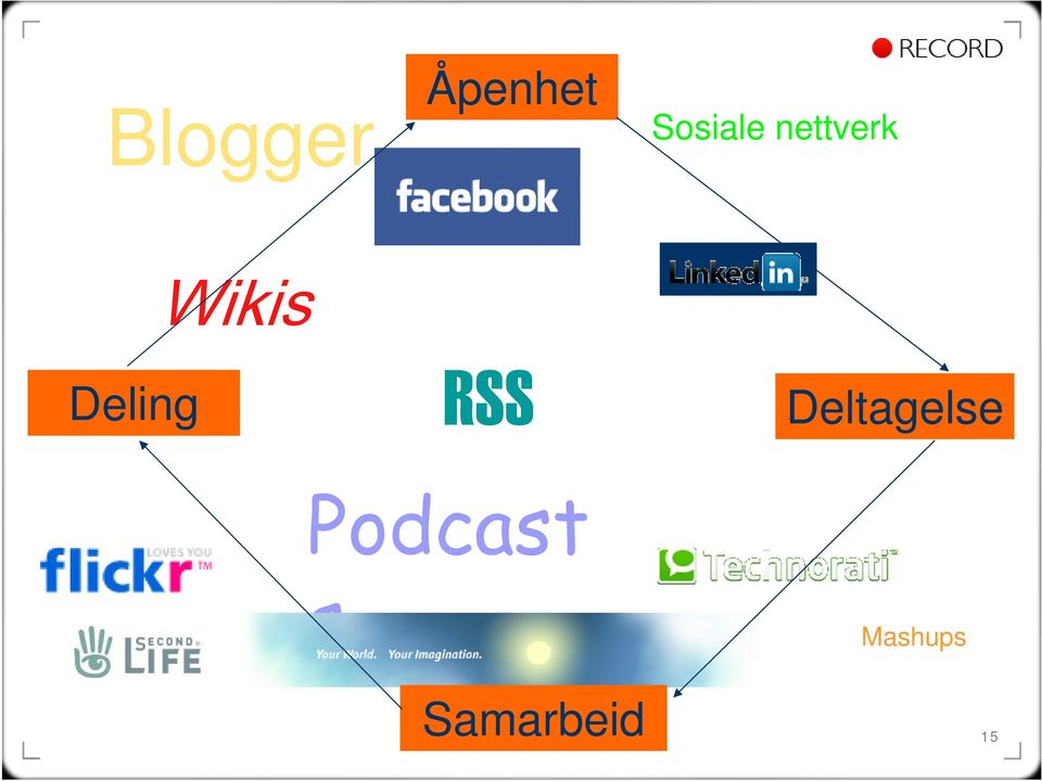 Deling Wikis RSS