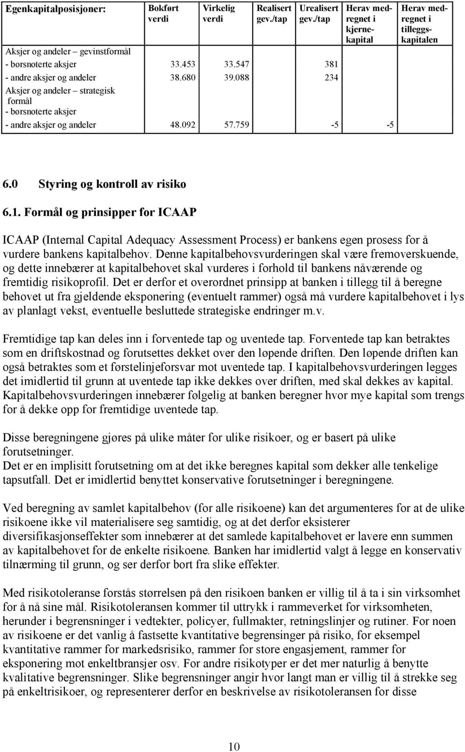 0 Styring og kontroll av risiko 6.1. Formål og prinsipper for ICAAP ICAAP (Internal Capital Adequacy Assessment Process) er bankens egen prosess for å vurdere bankens kapitalbehov.