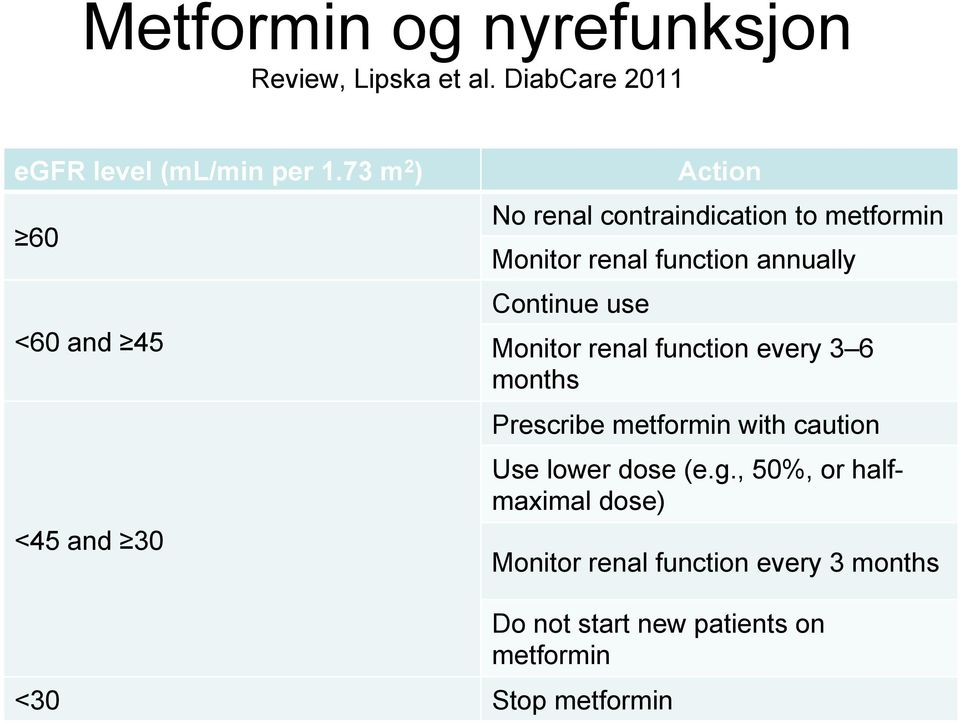 annually Continue use Monitor renal function every 3 6 months Prescribe metformin with caution Use lower