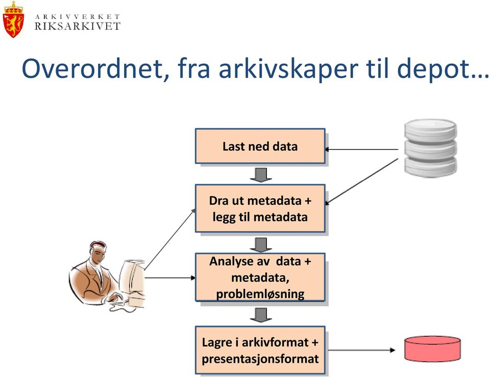metadata Analyse av data + metadata,
