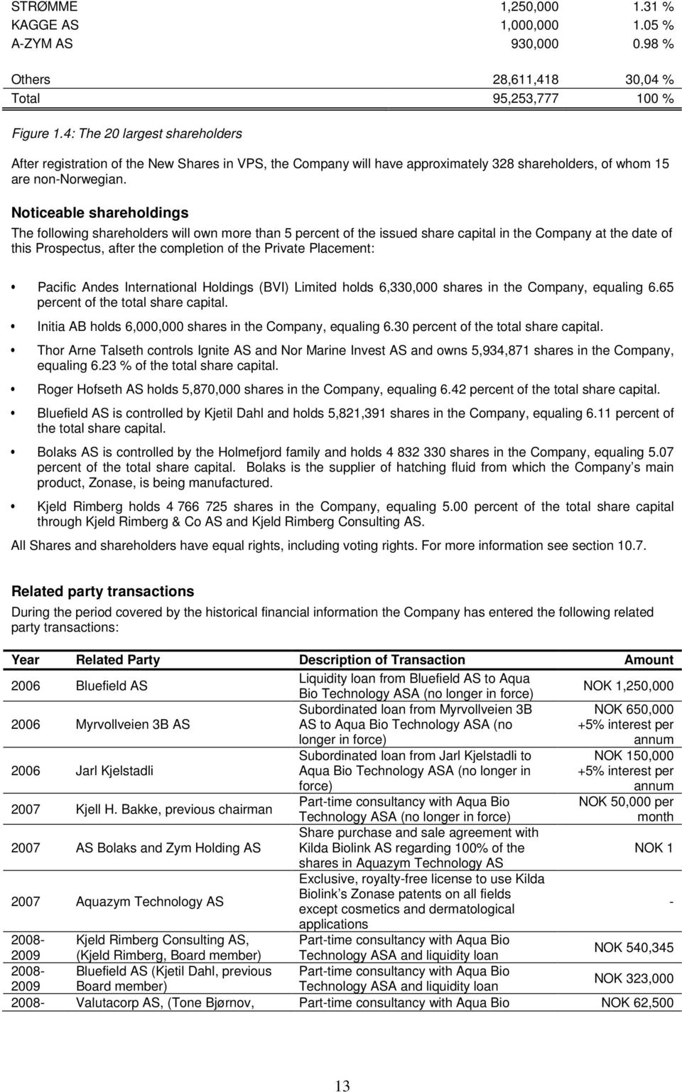 Noticeable shareholdings The following shareholders will own more than 5 percent of the issued share capital in the Company at the date of this Prospectus, after the completion of the Private
