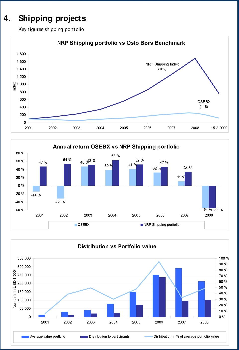 2003 2004 2005 2006 2007 2008 15.2.2009 80 % 60 % 40 % 47 % Annual return OSEBX vs NRP Shipping portfolio 63 % 54 % 48 % 52 % 52 % 47 % 39 % 41 % 32 % 34 % 20 % 11 % 0 % -20 % -40 % -14 % -31 % -60 %