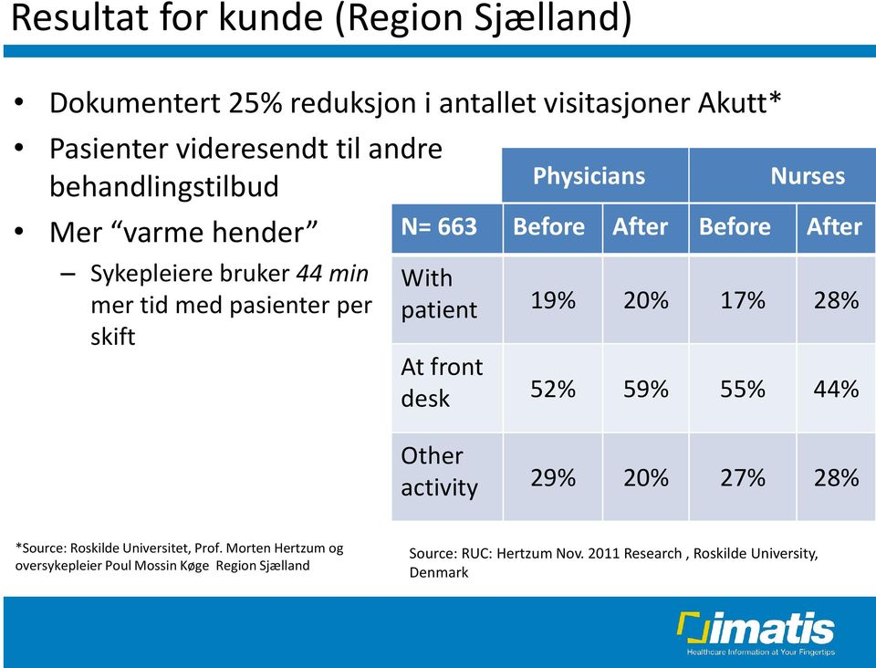 Before After With patient 19% 20% 17% 28% At front desk 52% 59% 55% 44% Other activity 29% 20% 27% 28% *Source: Roskilde