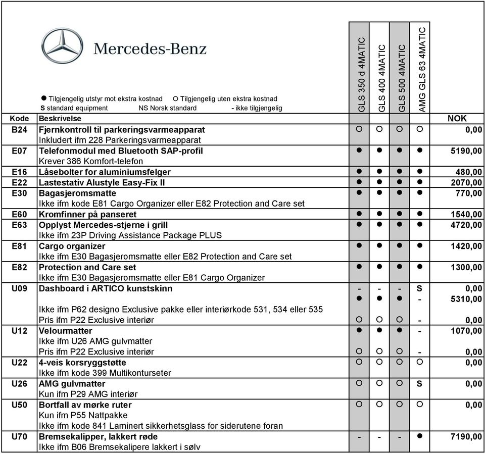 E63 Opplyst Mercedes-stjerne i grill 4720,00 Ikke ifm 23P Driving Assistance Package PLUS E81 Cargo organizer 1420,00 Ikke ifm E30 Bagasjeromsmatte eller E82 Protection and Care set E82 Protection