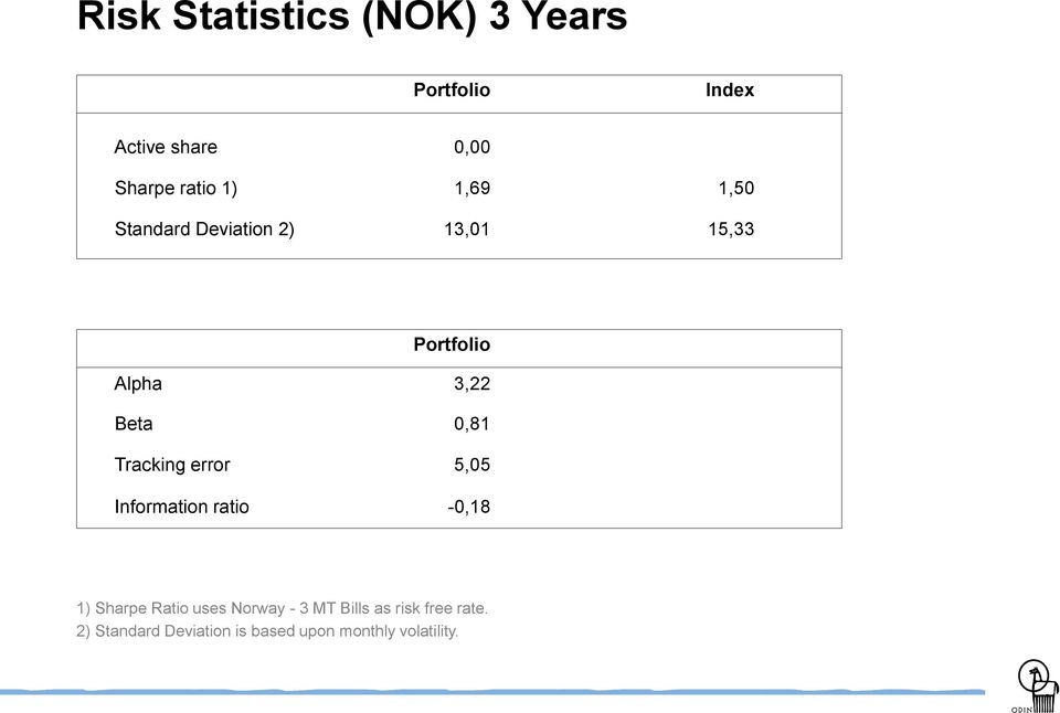 Tracking error 5,05 Information ratio -0,18 1) Sharpe Ratio uses Norway - 3 MT