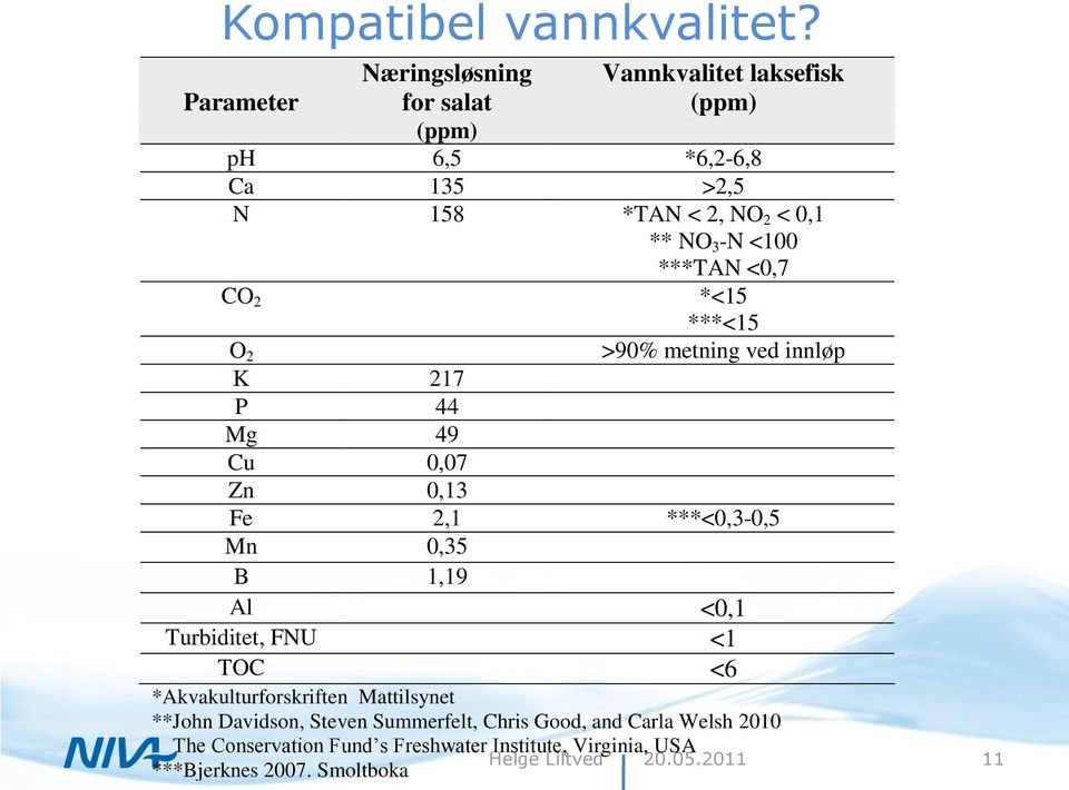 NO 3 -N <100 ***TAN <0,7 CO 2 *<15 ***<15 O 2 >90% metning ved innløp K 217 P 44 Mg 49 Cu 0,07 Zn 0,13 Fe 2,1 ***<0,3-0,5 Mn 0,35