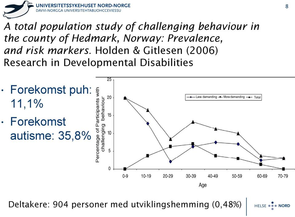 Holden & Gitlesen (2006) Research in Developmental Disabilities