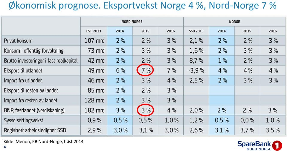 Nord-Norge 7 % Kilde: