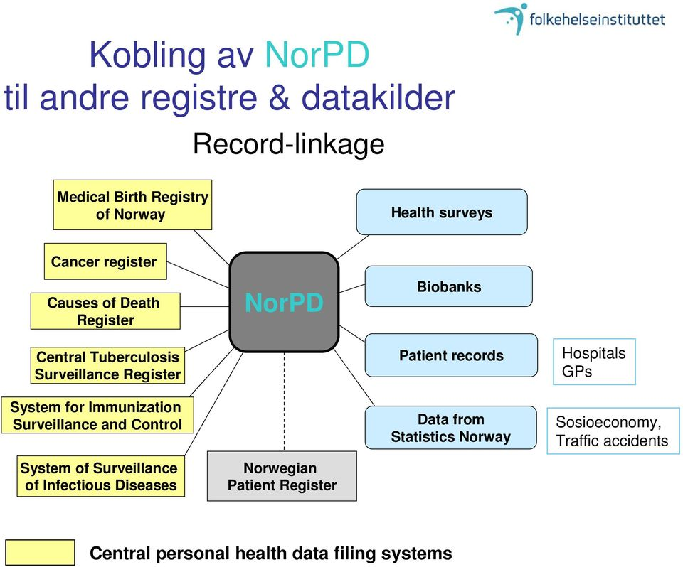 Immunization Surveillance and Control System of Surveillance of Infectious Diseases Norwegian Patient Register