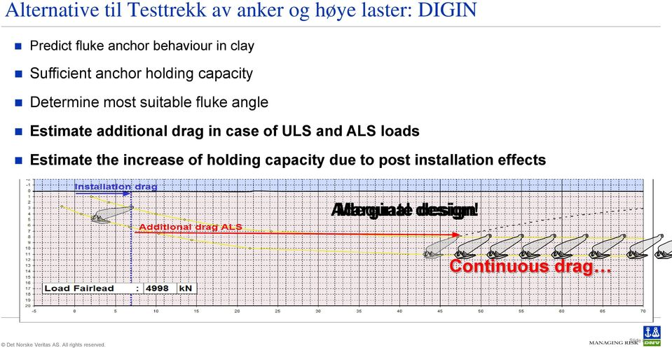 angle Estimate additional drag in case of ULS and ALS loads Estimate the increase of