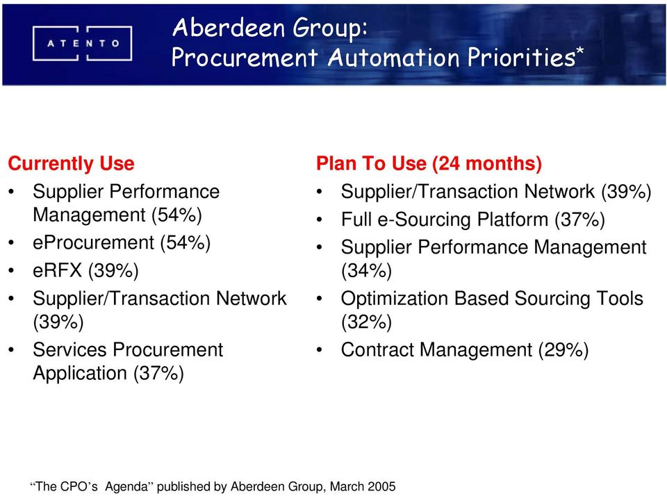 Use (24 months) Supplier/Transaction Network (39%) Full e-sourcing Platform (37%) Supplier Performance Management