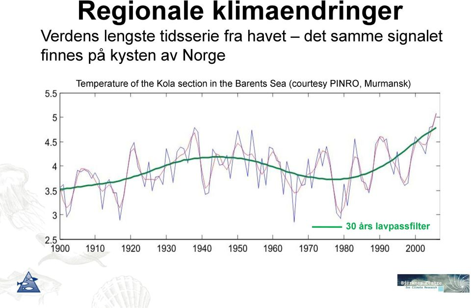Norge Temperature of the Kola section in the