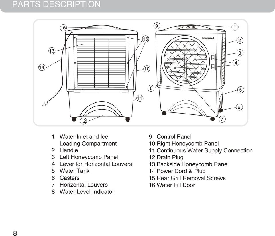 Casters 7 Horizontal Louvers 8 Water Level Indicator 9 Control Panel 10 Right Honeycomb Panel 11 Continuous Water