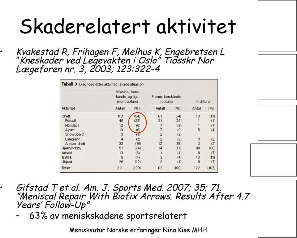 3, 2003; 123:322-4 Gifstad T et al. Am. J. Sports Med. 2007; 35; 71.