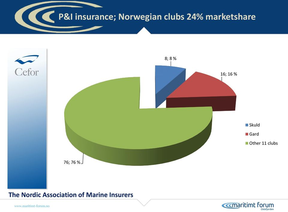Gard Other 11 clubs 76; 76 % The