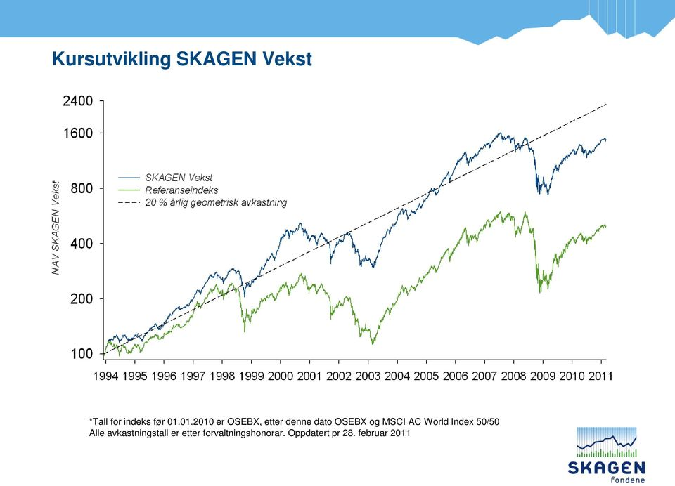AC World Index 50/50 Alle avkastningstall er etter
