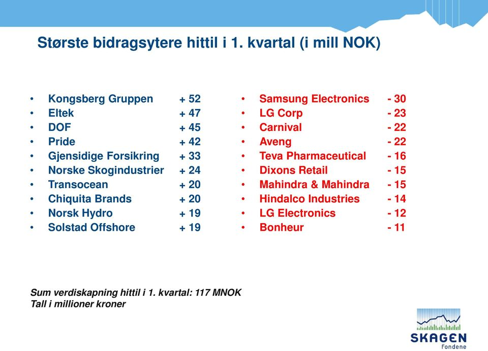 + 24 Transocean + 20 Chiquita Brands + 20 Norsk Hydro + 19 Solstad Offshore + 19 Samsung Electronics - 30 LG Corp - 23