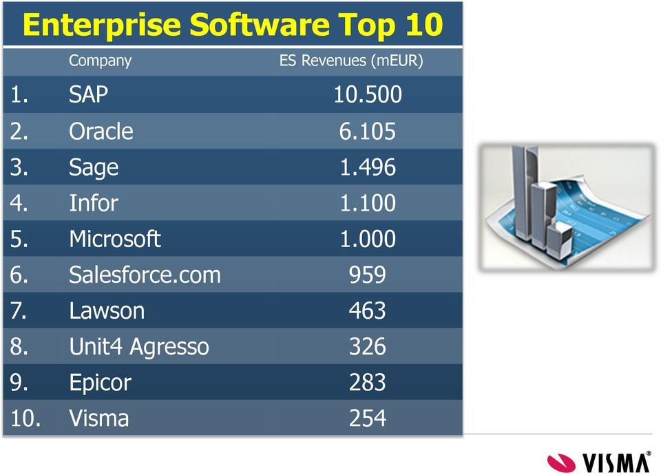 Infor 1.100 5. Microsoft 1.000 6. Salesforce.