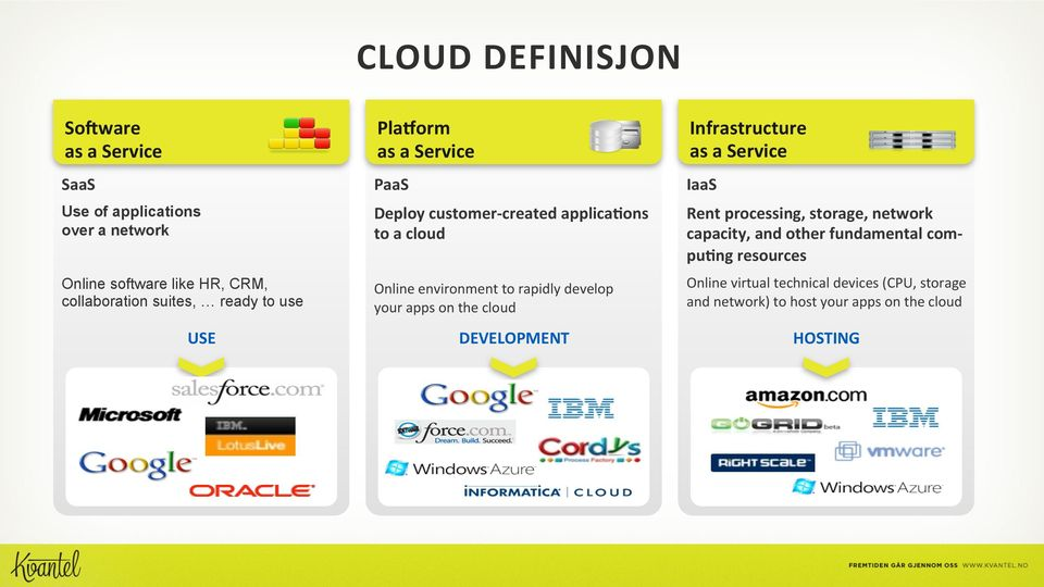 develop your apps on the cloud Infrastructure as a Service IaaS Rent processing, storage, network capacity, and other