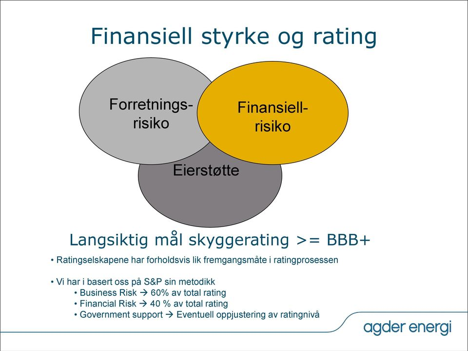ratingprosessen Vi har i basert oss på S&P sin metodikk Business Risk 60% av total