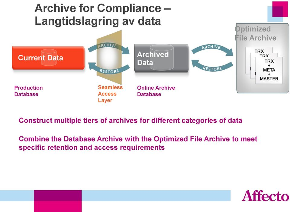 multiple tiers of archives for different categories of data Combine the Database Archive