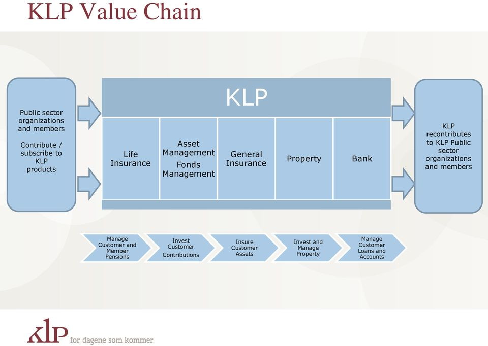 recontributes to KLP Public sector organizations and members Manage Customer and Member Pensions