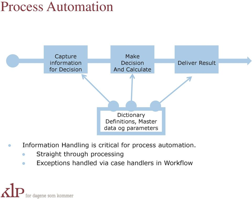 parameters Information Handling is critical for process automation.