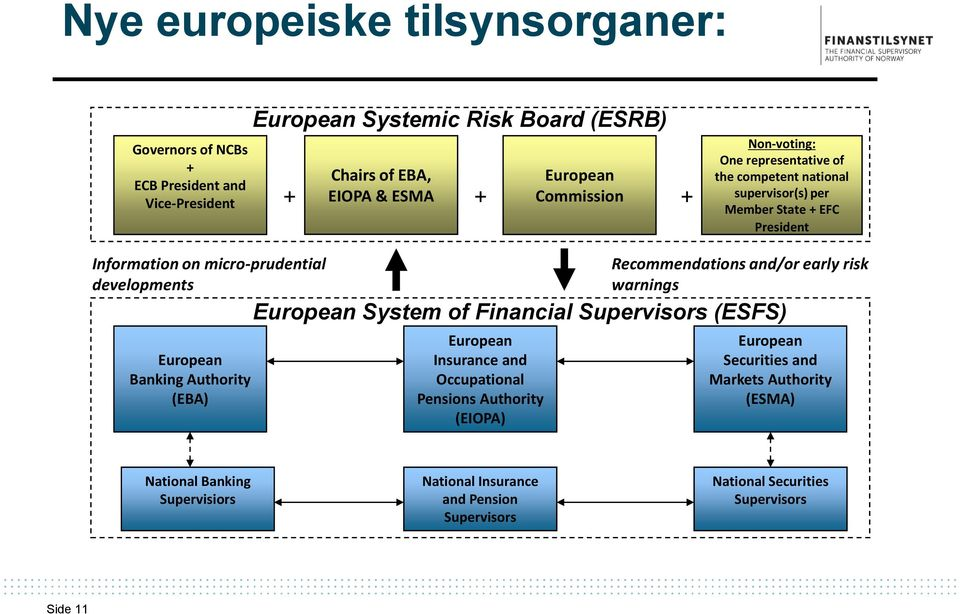 European Banking Authority (EBA) Recommendations and/or early risk warnings European System of Financial Supervisors (ESFS) European Insurance and Occupational