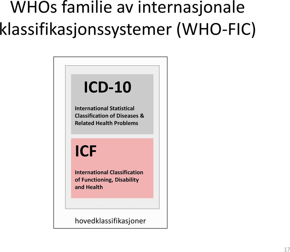 Diseases & Related Health Problems ICF International