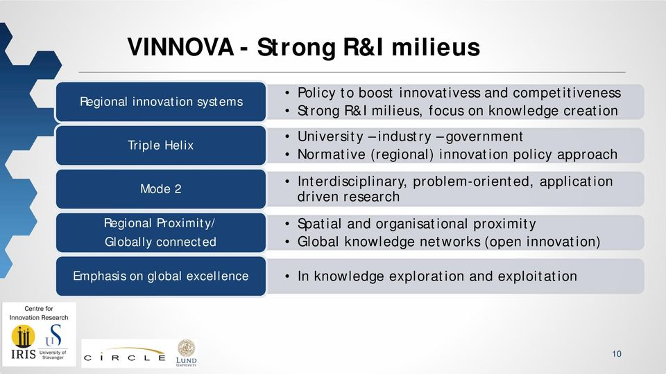 industry government Normative (regional) innovation policy approach Interdisciplinary, problem-oriented, application driven