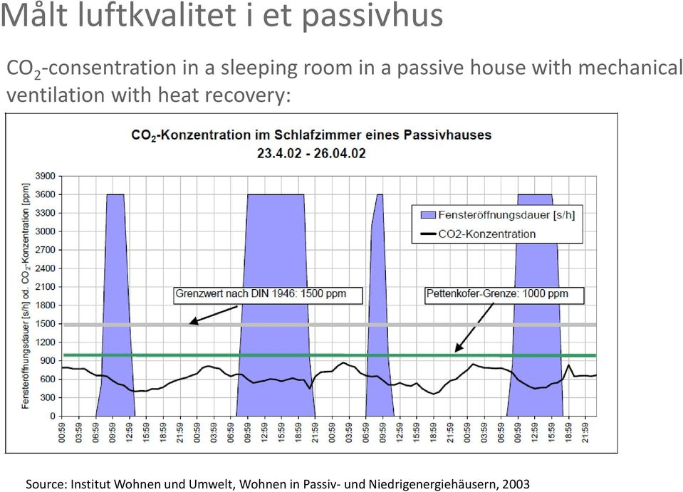 ventilation with heat recovery: Source: Institut Wohnen