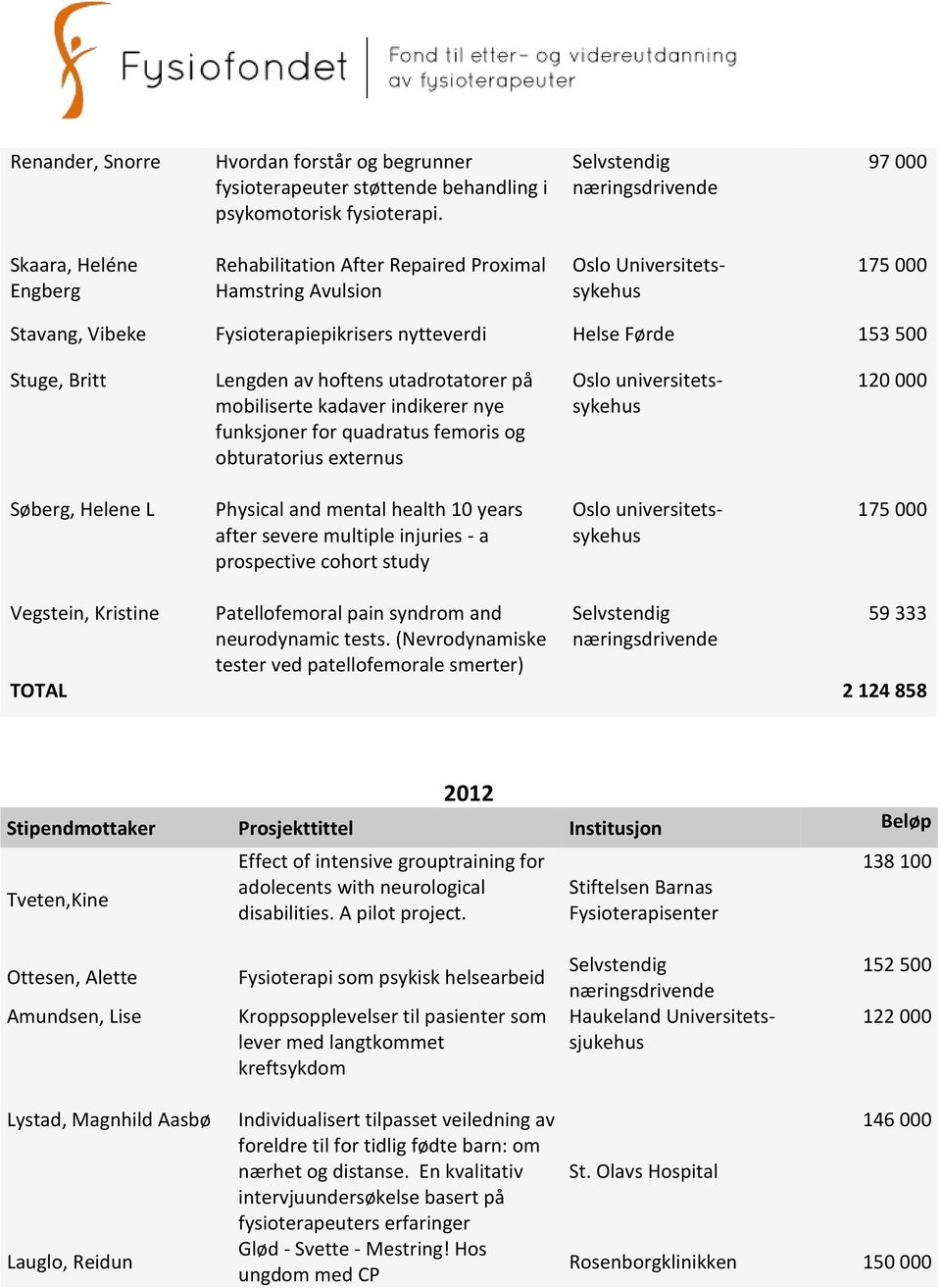 Lengden av hoftens utadrotatorer på mobiliserte kadaver indikerer nye funksjoner for quadratus femoris og obturatorius externus 120 000 Søberg, Helene L Physical and mental health 10 years after