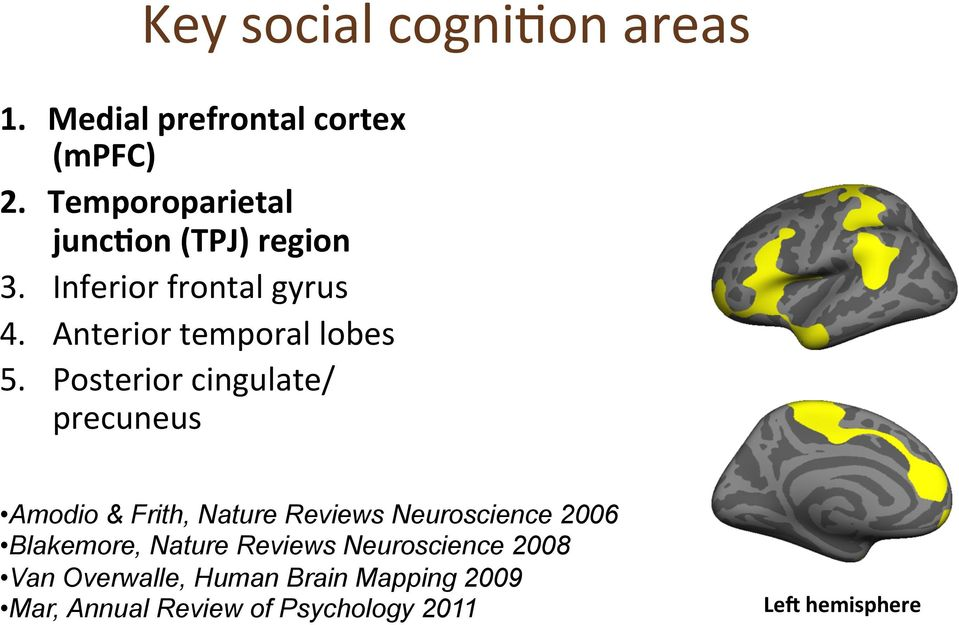 Posterior cingulate/ precuneus Amodio & Frith, Nature Reviews Neuroscience 2006 Blakemore,