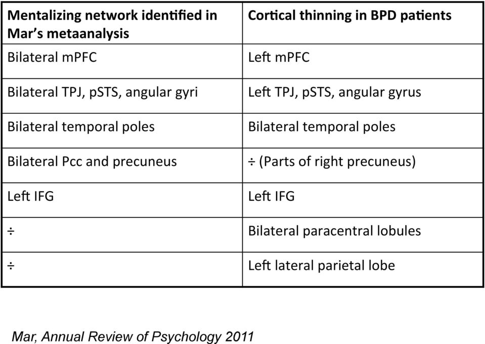 pacents Le\ mpfc Le\ TPJ, psts, angular gyrus Bilateral temporal poles (Parts of right