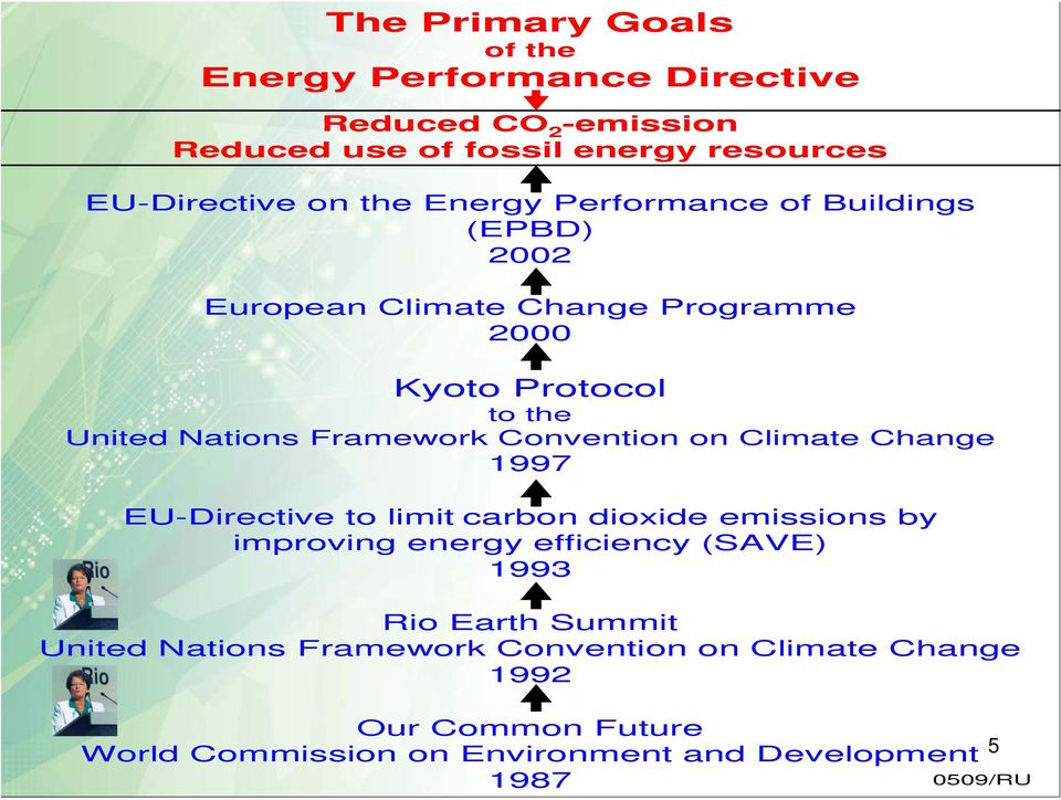 Convention on Climate Change 1997 EU-Directive to limit carbon dioxide emissions by improving energy efficiency (SAVE) 1993 Rio Earth