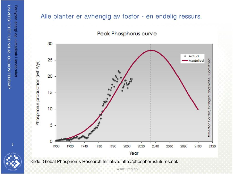 Kilde: Global Phosphorus Research
