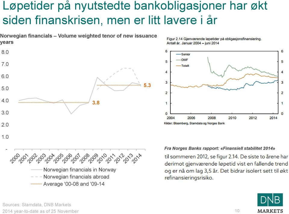 0 - Fra Norges Banks rapport: «Finansiell stabilitet 2014» Norwegian financials in Norway Norwegian