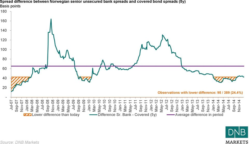 Nov-14 Spread difference between Norwegian senior unsecured bank spreads and covered bond spreads (5y) Basis points 180 160 140 120 100 80 60 40 20 -