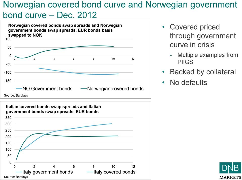 EUR bonds basis swapped to NOK 100 50 0-50 -100-150 0 2 4 6 8 10 12 Source: Barclays NO Government bonds Norwegian covered bonds Covered priced