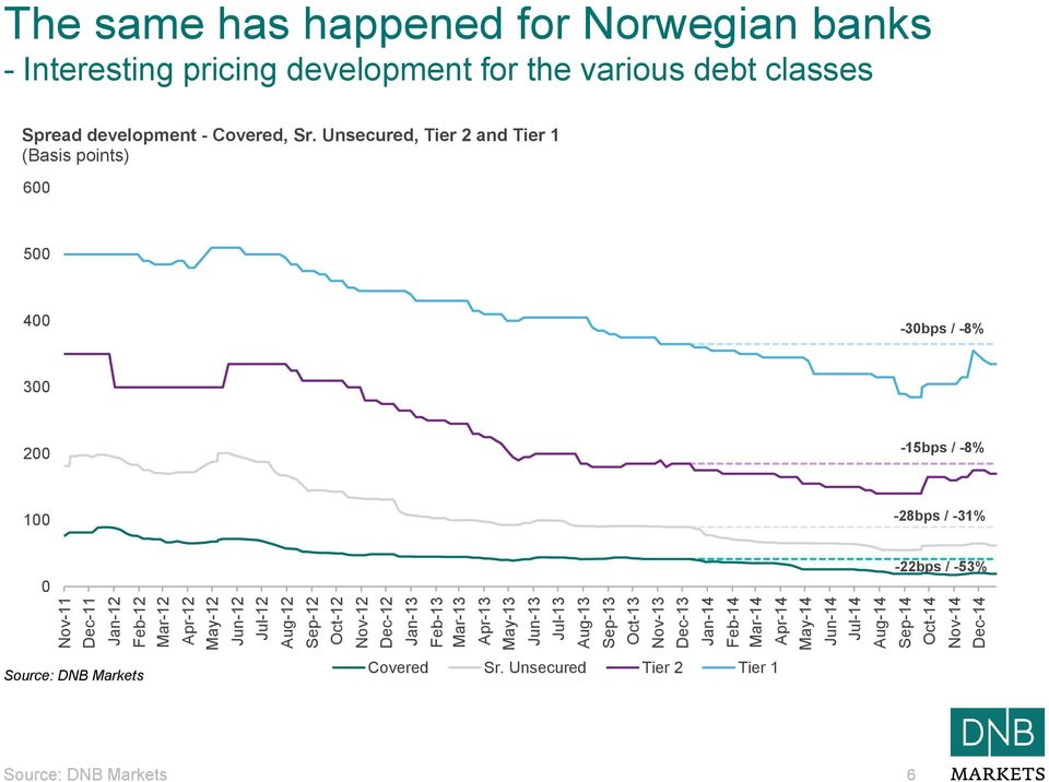 Norwegian banks - Interesting pricing development for the various debt classes Spread development - Covered, Sr.