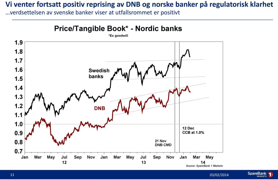 8 0.7 Jan Price/Tangible Book* - Nordic banks Swedish banks DNB Mar May Jul Sep Nov Jan 12 *Ex
