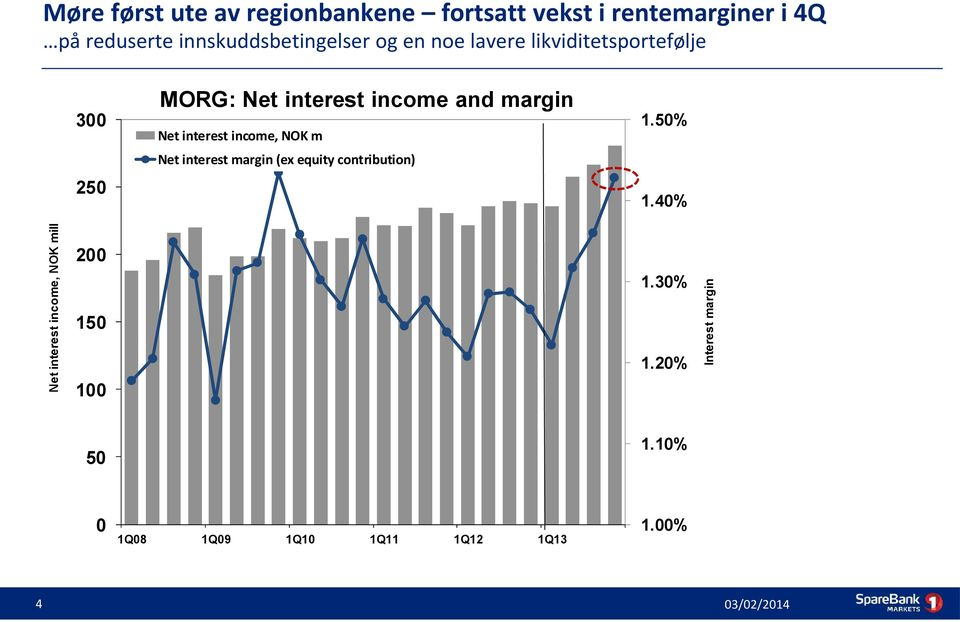 and margin Net interest income, NOK m Net interest margin (ex equity contribution) 1.50% 1.